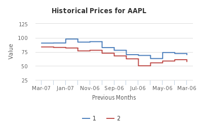 Historical Prices for AAPL - http://sheet.zoho.com
