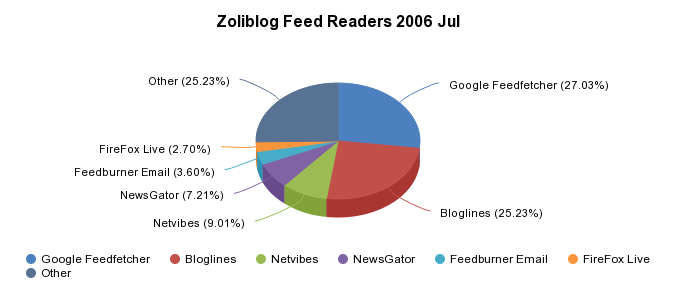 There is Only One Feed Reader - Google
