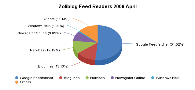 Zoliblog Feed Readers 2009 April - <a href='http://sheet.zoho.com'>http://sheet.zoho.com</a>