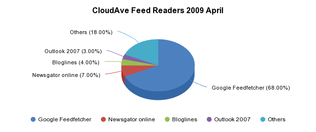CloudAve Feed Readers 2009 April - <a href='http://sheet.zoho.com'>http://sheet.zoho.com</a>