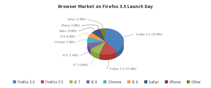 Firefox 3.5 Dowload Day Progress - Google Gears, Mozilla Prism Missed Launch