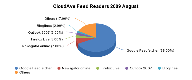 CloudAve Feed Readers 2009 August - http://sheet.zoho.com