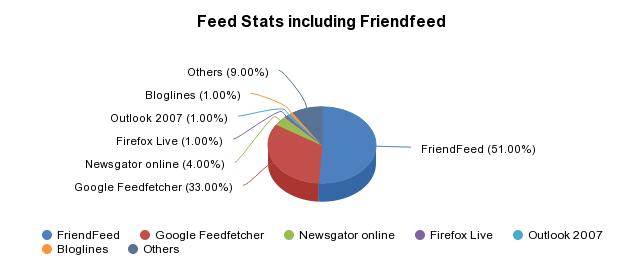 Feed Stats including Friendfeed - http://sheet.zoho.com