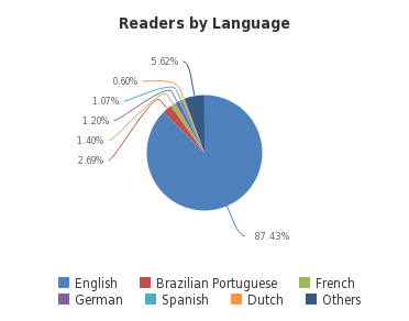 Readers by Language - <a href='http://sheet.zoho.com'>http://sheet.zoho.com</a>