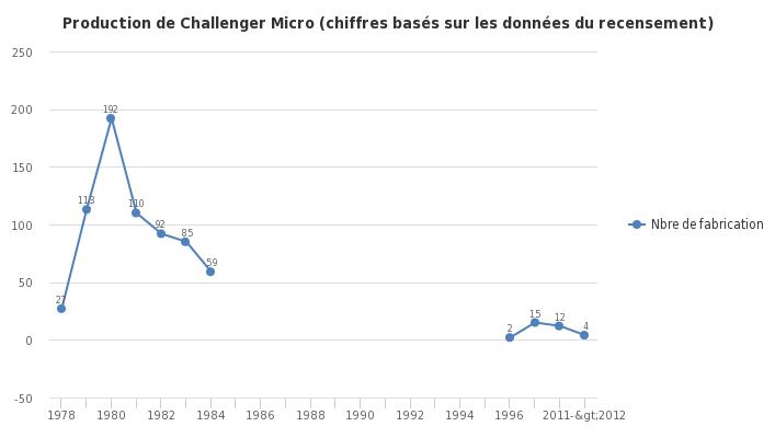 Production de Challenger Micro (chiffres basés sur les données du recensement) - https://sheet.zoho.com
