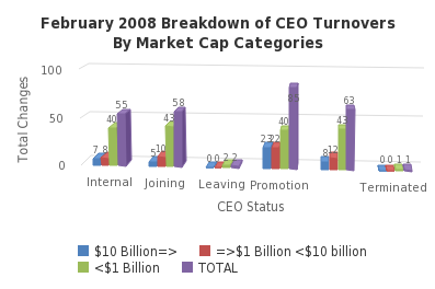 February 2008 Breakdown of CEO Turnovers By Market Cap Categories - http://sheet.zoho.com