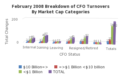 February 2008 Breakdown of CFO Turnovers By Market Cap Categories - http://sheet.zoho.com