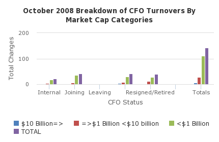 October 2008 Breakdown of CFO Turnovers By Market Cap Categories - http://sheet.zoho.com