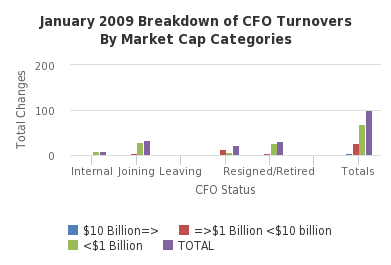January 2009 Breakdown of CFO Turnovers By Market Cap Categories - http://sheet.zoho.com
