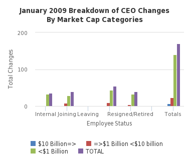 January 2009 Breakdown of CEO Changes By Market Cap Categories - http://sheet.zoho.com