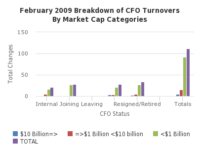 February 2009 Breakdown of CFO Turnovers By Market Cap Categories - http://sheet.zoho.com
