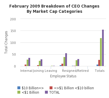 February 2009 Breakdown of CEO Changes By Market Cap Categories - http://sheet.zoho.com