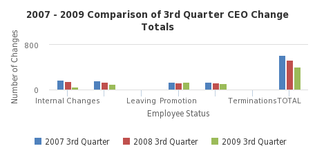 2007 - 2009 Comparison of 3rd Quarter CEO Change Totals - http://sheet.zoho.com