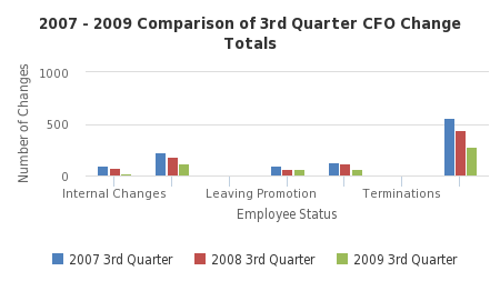 2007 - 2009 Comparison of 3rd Quarter CFO Change Totals - http://sheet.zoho.com