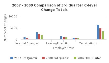 2007 - 2009 Comparison of 3rd Quarter C-level Change Totals - http://sheet.zoho.com