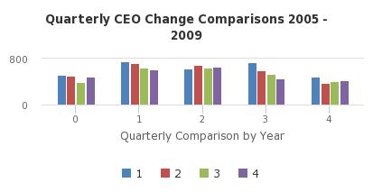 Quarterly CEO Change Comparisons 2005 - 2009 - http://sheet.zoho.com