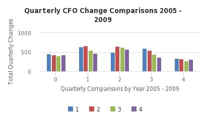 Quarterly CFO Change Comparisons 2005 - 2009 - http://sheet.zoho.com