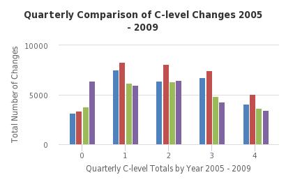 Quarterly Comparison of C-level Changes 2005 - 2009 - http://sheet.zoho.com
