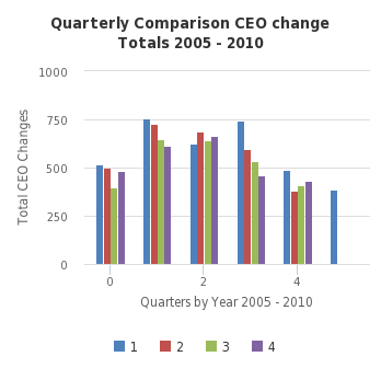 Quarterly Comparison CEO change Totals 2005 - 2010 -  http://sheet.zoho.com