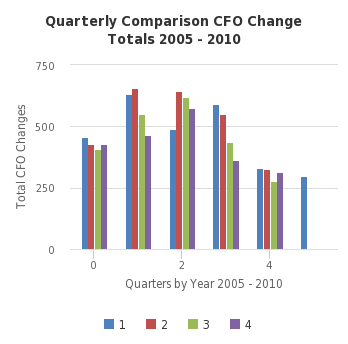Quarterly Comparison CFO Change Totals 2005 - 2010 -  http://sheet.zoho.com