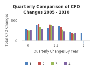 Quarterly Comparison of CFO Changes 2005 - 2010 -  http://sheet.zoho.com