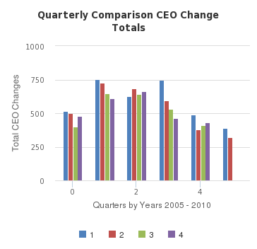 Quarterly Comparison CEO Change Totals - http://sheet.zoho.com