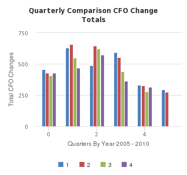 Quarterly Comparison CFO Change Totals - http://sheet.zoho.com