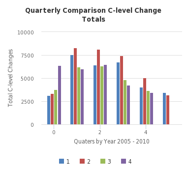 Quarterly Comparison C-level Change Totals - http://sheet.zoho.com