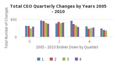 Total CEO Quarterly Changes by Years 2005 - 2010 - http://sheet.zoho.com