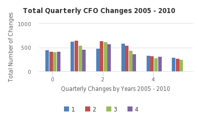 Total Quarterly CFO Changes 2005 - 2010 - http://sheet.zoho.com
