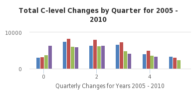 Total C-level Changes by Quarter for 2005 - 2010 - http://sheet.zoho.com