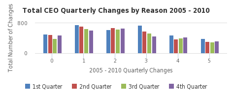 Total CEO Quarterly Changes by Reason 2005 - 2010 - http://sheet.zoho.com