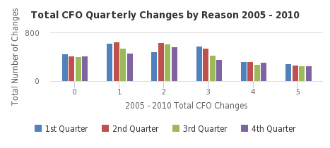 Total CFO Quarterly Changes by Reason  2005 - 2010 - http://sheet.zoho.com
