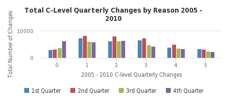 Total C-Level Quarterly Changes by Reason 2005 - 2010 - http://sheet.zoho.com
