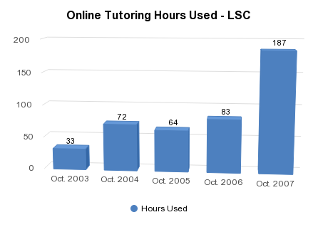 Online Tutoring Hours Used - LSC - http://sheet.zoho.com