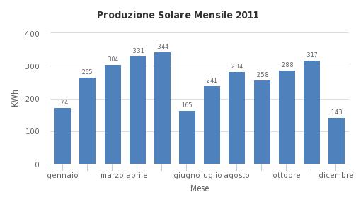 Produzione Solare Mensile - http://sheet.zoho.com
