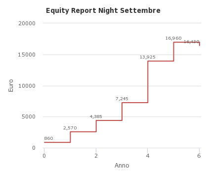 Equity Report Night Settembre - http://sheet.zoho.com