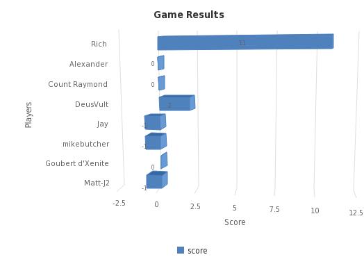 Game Results - https://sheet.zoho.com