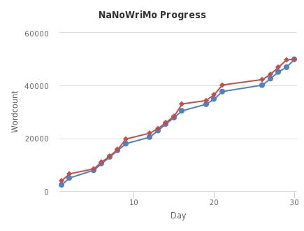 Script Frenzy Progress - http://sheet.zoho.com