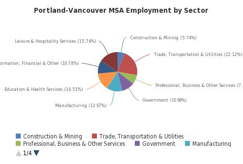 Portland-Vancouver MSA Employment by Sector - http://sheet.zoho.com