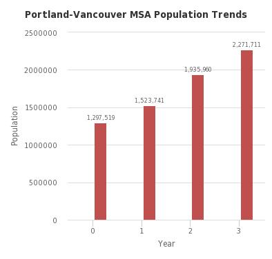 Portland-Vancouver MSA Population Trends - http://sheet.zoho.com