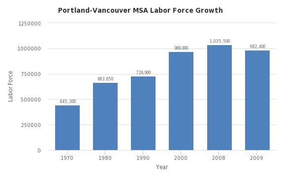 Portland-Vancouver MSA Labor Force Growth - http://sheet.zoho.com