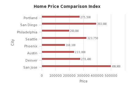 Home Price Comparison - http://sheet.zoho.com