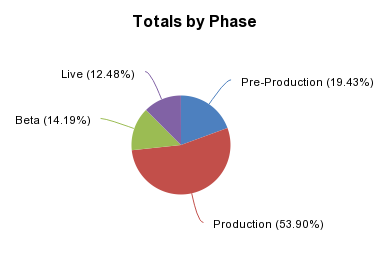 Totals by Phase - http://sheet.zoho.com