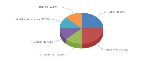 Salesforce crm skills based demand trend