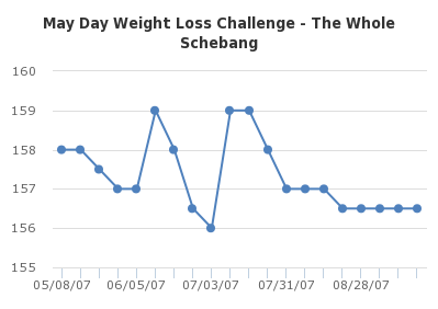 May Day Weight Loss Challenge - The Whole Schebang - http://sheet.zoho.com