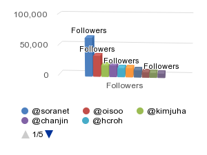 Top Followed - http://sheet.zoho.com