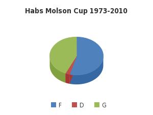 Habs Molson Cup 1973-2010 - http://sheet.zoho.com