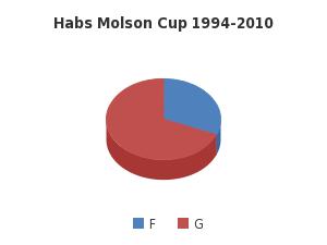 Habs Molson Cup 1994-2010 - http://sheet.zoho.com