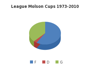League Molson Cups 1973-2010 - http://sheet.zoho.com